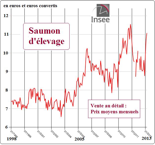 Marine harvest bretagne d graissage dans le saumon fum - Prix du saumon ...