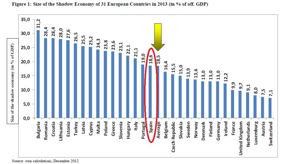 Estimación OCDE de la economía sumergida en España en 2013