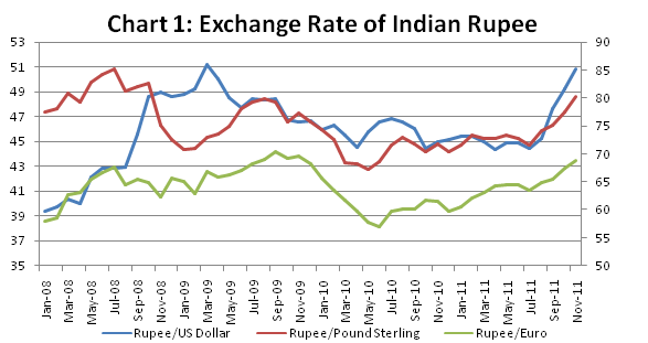 Forex exchange rate in india
