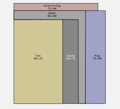Mattress Sizes The Information Diet