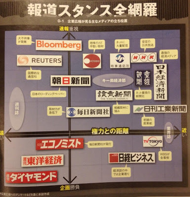 ビジネス誌 新聞 報道スタンス 企画 速報性