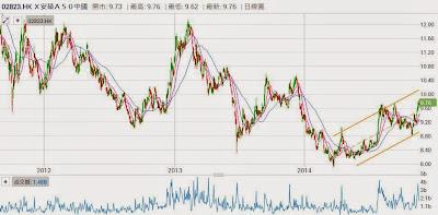 安碩A50中國(2823)趨勢向上,破下降軌