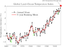 Global Land-Ocean Temperature Index (Credit: NASA) Click to Enlarge.