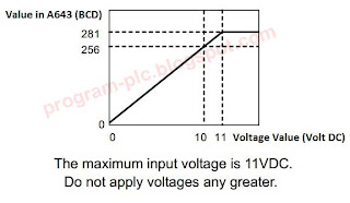 Voltage and A643 Value of Analog Input PLC CP1L