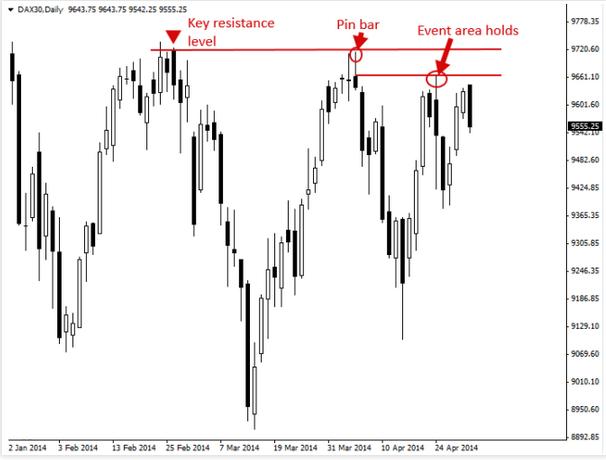 Kendalikan Emosi Dan Tetap Fokus Pada Pasar | DitoForex