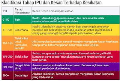 Tips Hadapi Jerebu 2015