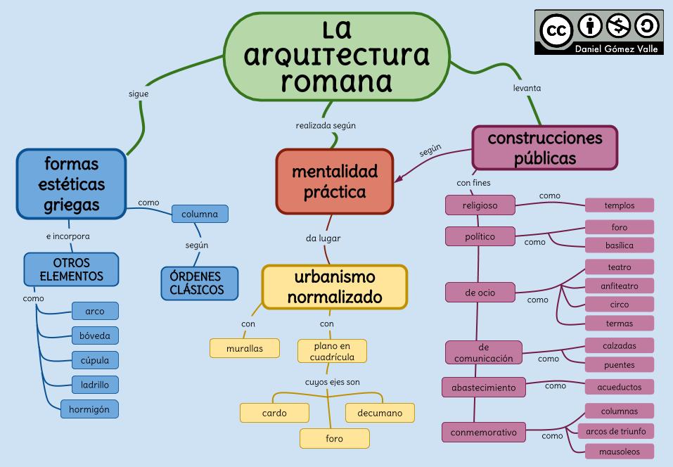 Desarrollo de dos esquemas sobre la arquitectura griega y for Informacion sobre la arquitectura