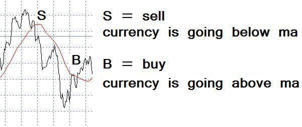how to buy and sell currency for profit