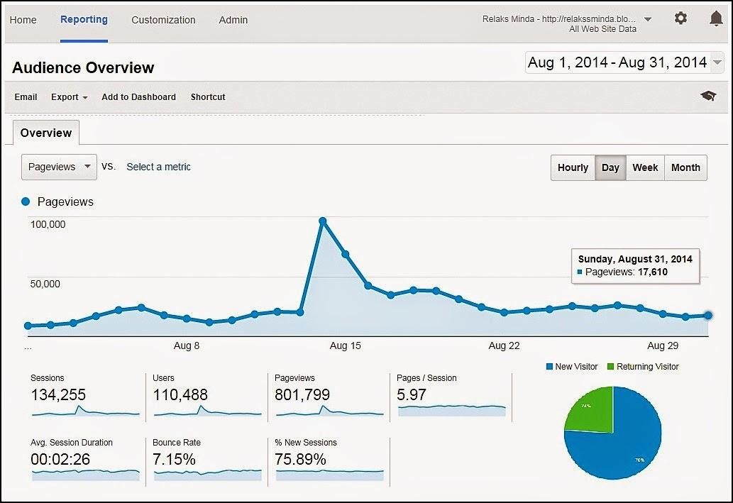 Ogos 2014 - Blog Relaks Minda Report - Overview