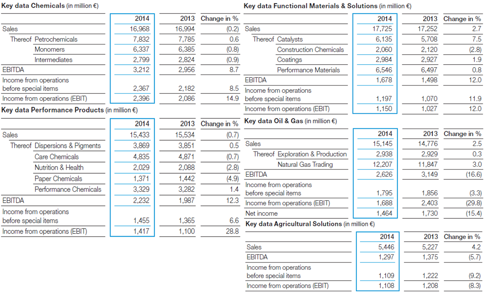 BASF, annual report, 2014, segments, results