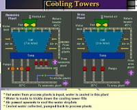 Cooling tower working model, water and air flow