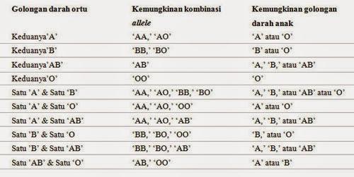 http://www.catatan-efi.com/2014/12/golongan-darah-dan-karakter-ada.html
