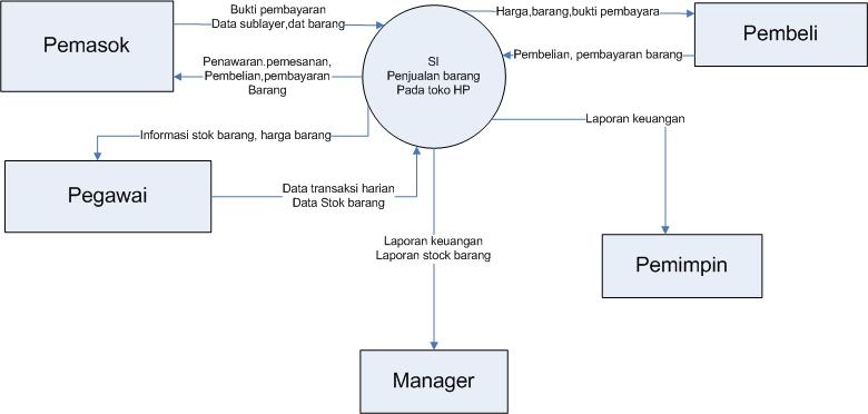 Data flow diagram dfd politeknik indonesia penjelasan dfddata flow diagram si penjualan barang penawaranmesananpembelianpembayaran barang kepada pemasoksetelah barang diterima pemasiok ccuart Choice Image