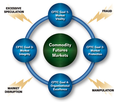 commodities futures trading commission modernization act