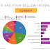 Who Are Your Fellow Interns? Find out the Majors & Schools that are ALWAYS represented.