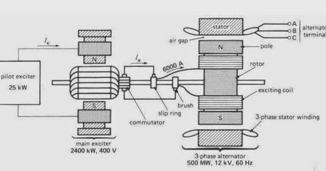 500 Mw Synchronous Generator