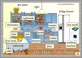 The Kitchen 18. vocabulary around the house | e-primbon
