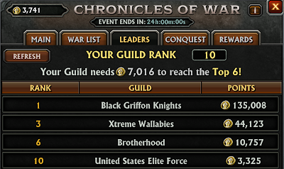 Take The Beta Challenge Guild War Leaderboard