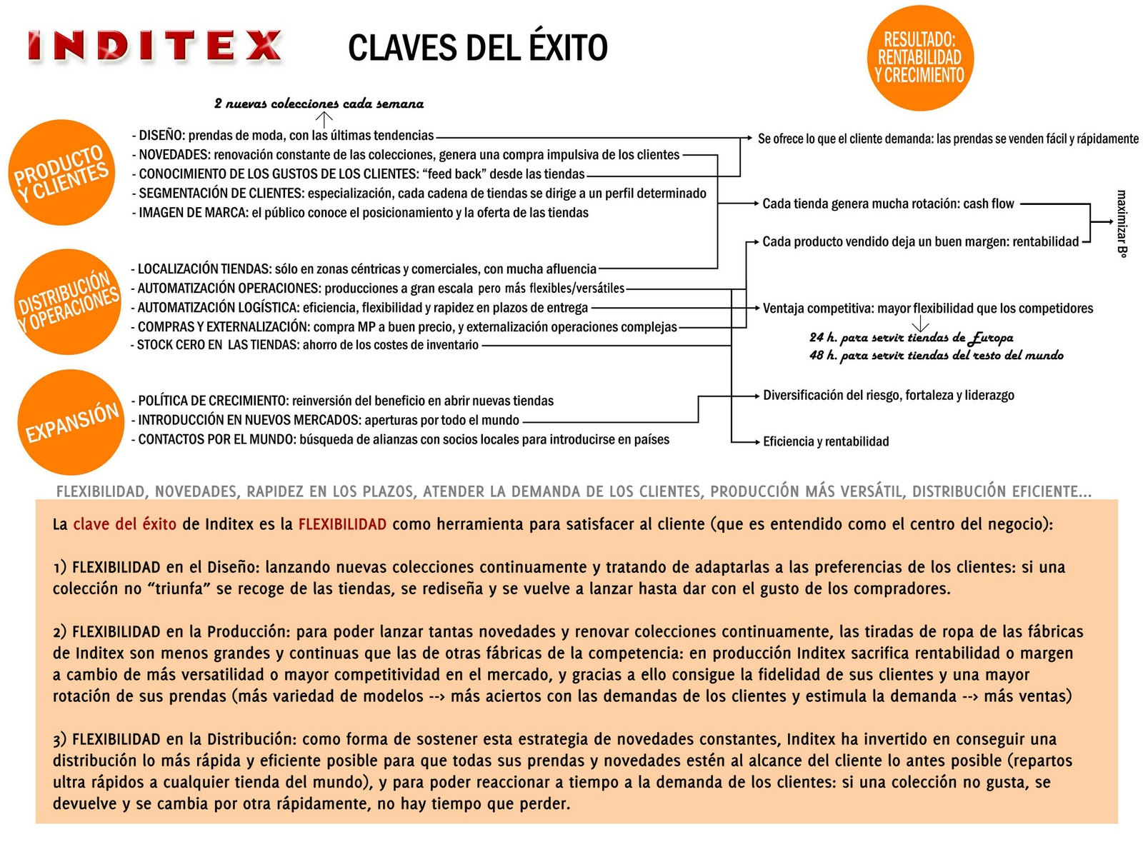 empresas inditex the fashionable company in english el 5 the keys of its success