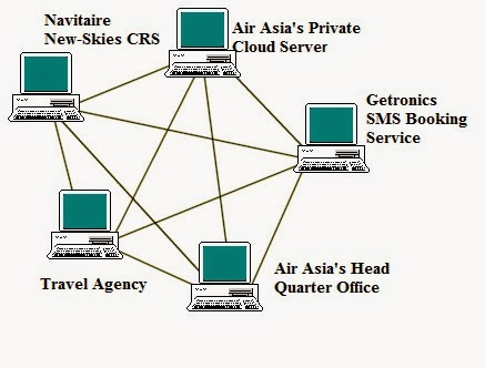 information system use by air asia View the status of a flight here, an easy way to keep track of your loved ones' flights fly to over 100 destinations with airasia, the world's best low-cost airline.