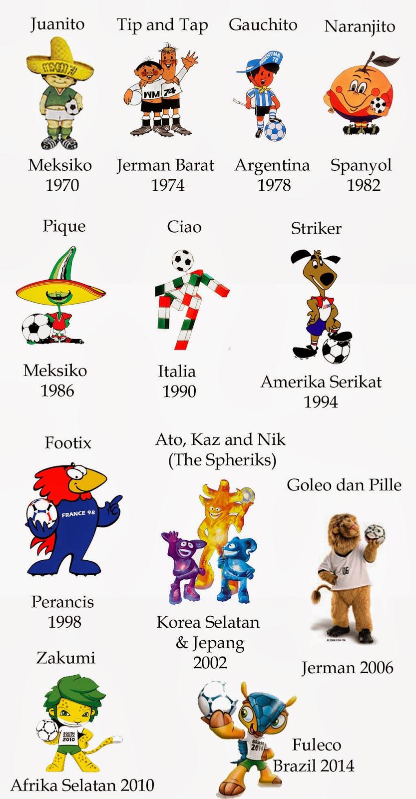 Maskot Fifa Piala Dunia 1970 - 2014