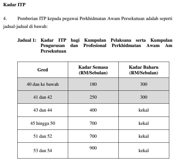 Edisi Terkini Kadar Baru Imbuhan Tetap Perumahan Kakitangan Awam Mengikut Pekeliling November 2015 The Kaki Wayang