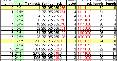 how to know ip adress subnet mask