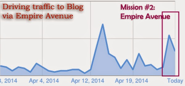 Empire Avenue Missions by Net Profits Media