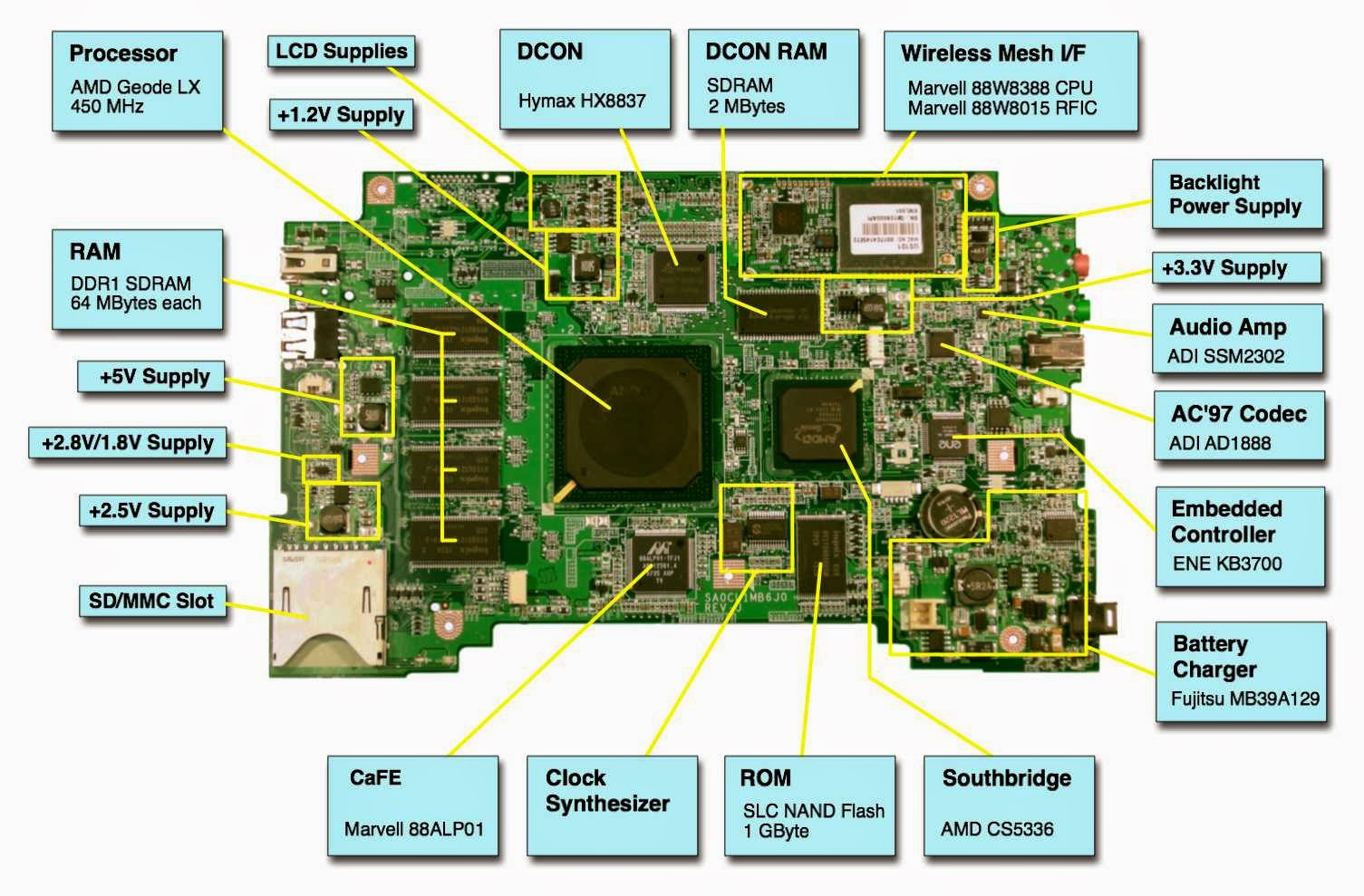 Mengenal Bagian Penting Motherboard Laptop