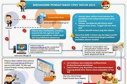 Cara Mudah Registrasi Seleksi CPNS 2014 Melalui Panselnas.Menpan.Go.Id