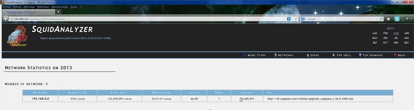 SquidAnalyzer+5.1+Report+-+Mozilla+Firef