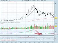 analisis tecnico de-iberdrola mensual-a 30 de abril de 2012
