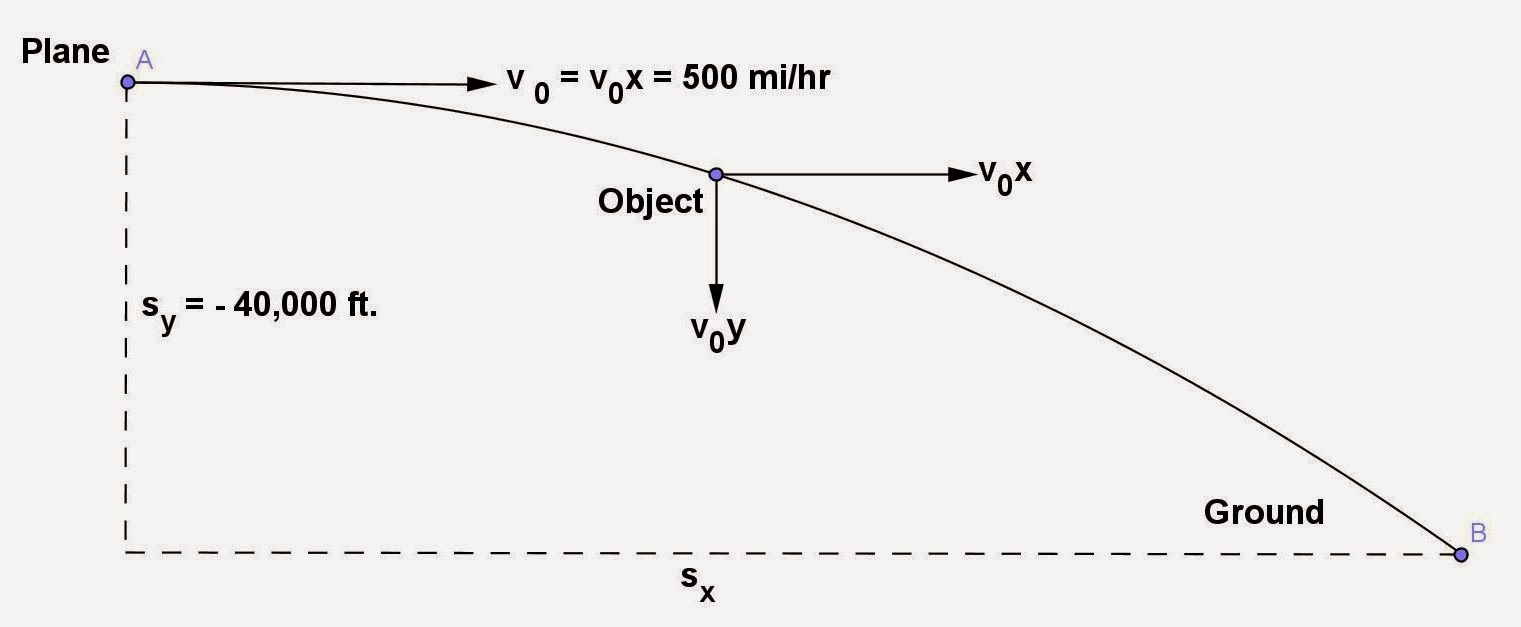 how to get maximum height projectile motion
