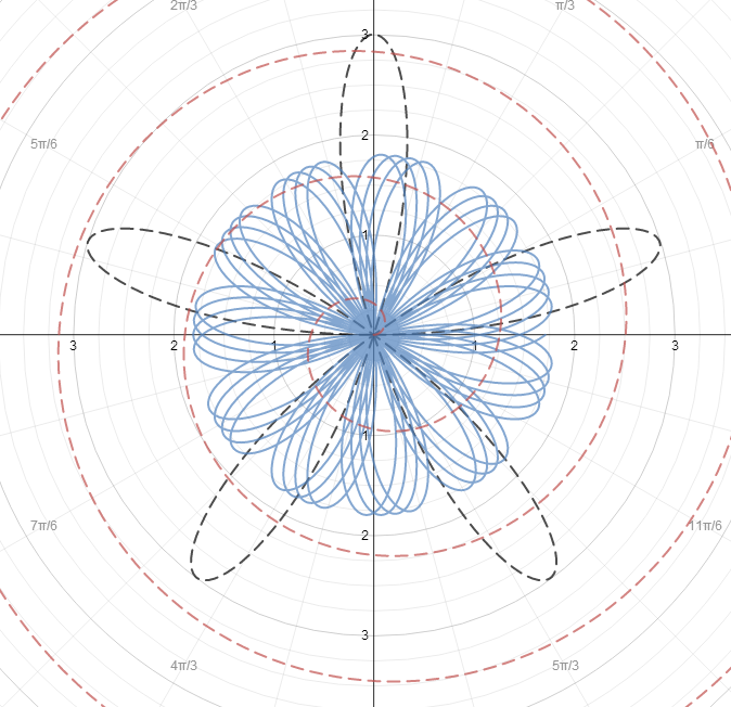 graphing calculator equation art  graph art in desmos