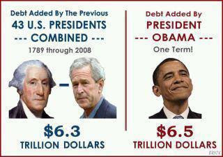 Ofascist Debt $6.5T vs. All Prev. Presidents $6.3T