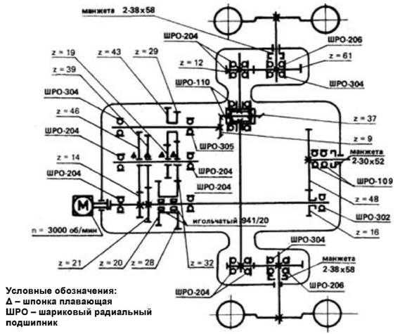 Устройство и компоненты силовой передачи мотоблока МТЗ-05