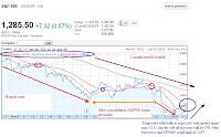 spx stock chart