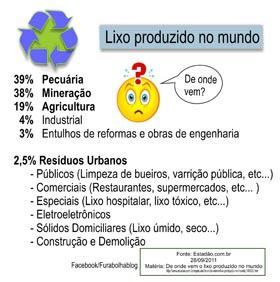 Geração de lixo no mundo