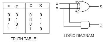 LOGIC DIAGRAM AND TRUTH TABLE OF HALF ADDER