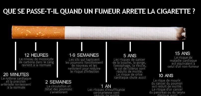 Sur le profit cesser de fumer