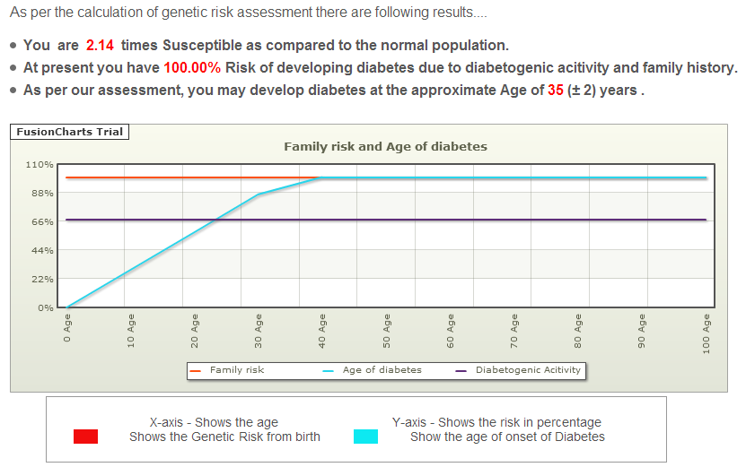 Get Your Diabetes Risk Report at Grass-Diabetes.com