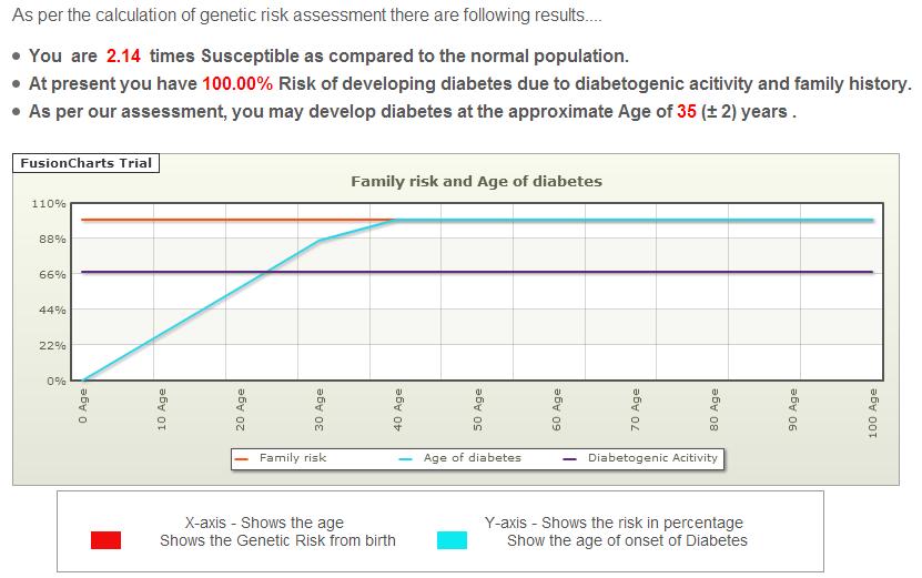 Get Your Diabetes Risk Report at Grass-Diabetes.com