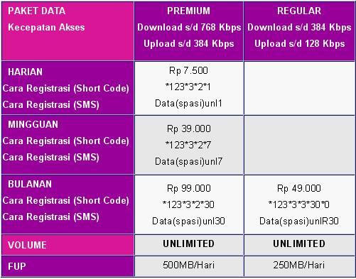 Cara Daftar Paket Internet Smartfren Unlimited Terbaru Dan Lengkap