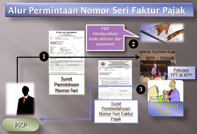 Contoh Surat Permintaan Nomor Seri Faktur Pajak Pengadaan