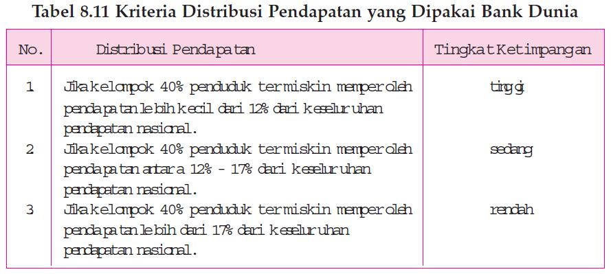 Ketimpangan Distribusi Pendapatan
