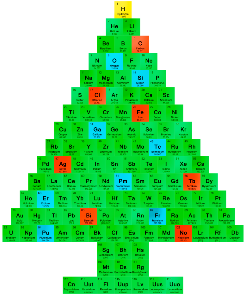 The Chemistry of Christmas ~ Science Storiented