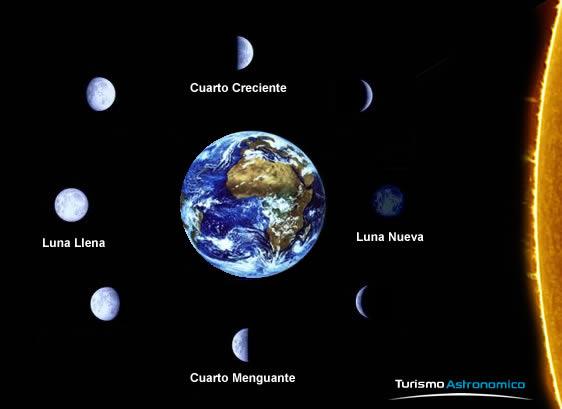Enroque de ciencia cu l es el origen de la semana for Cuando es luna nueva