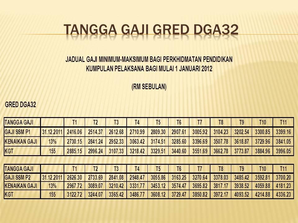 tangga gaji dg44 julai 2013 gaji baru tangga gaji gred