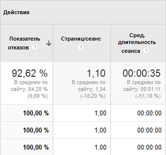 Гугл Аналитикс: длительность просмотра страницы 00:00:00, если показатель отказов 100%