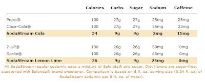 SodaStream Stats